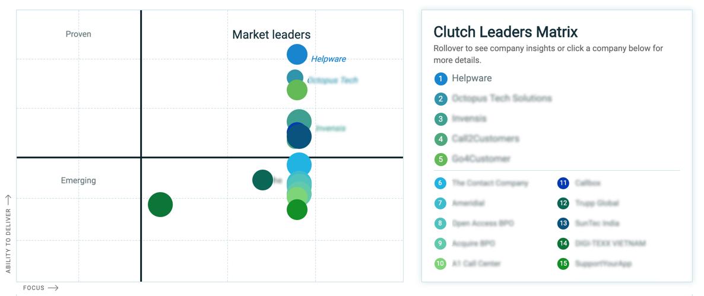 Clutch Leaders Matrix Helpware Top BPO 2019
